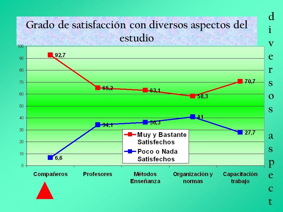 Grado de satisfacción con diversos aspectos del estudio