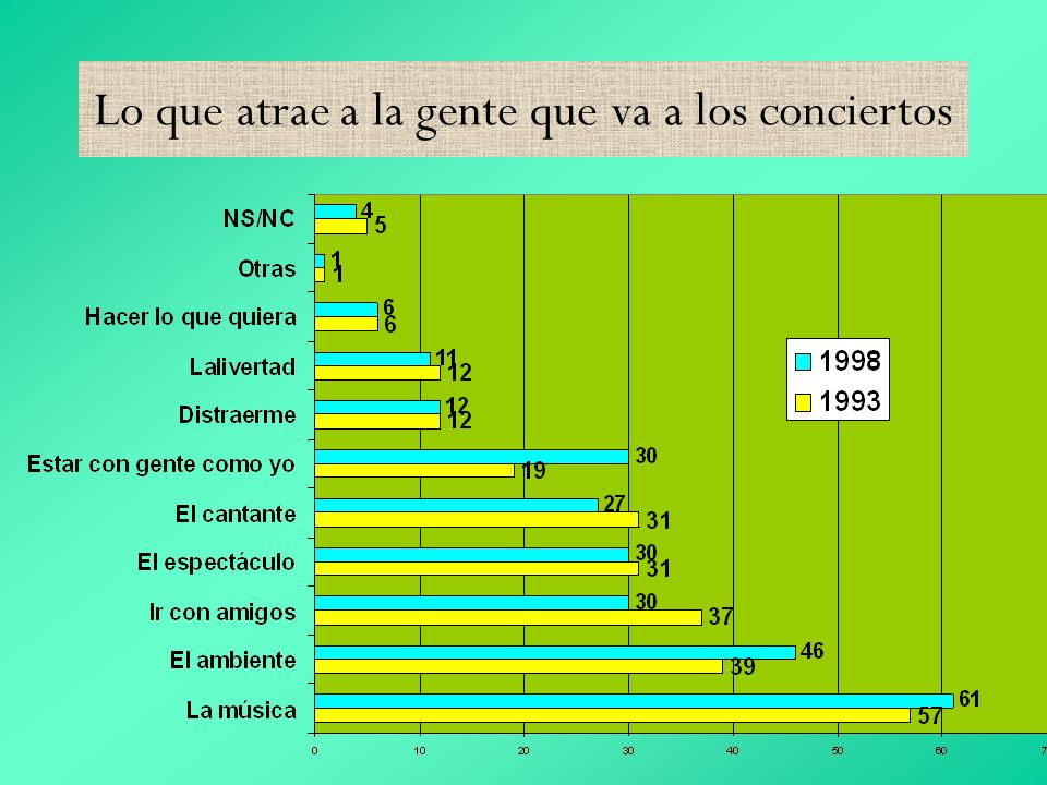 Lo que atrae a la gente que va a los conciertos