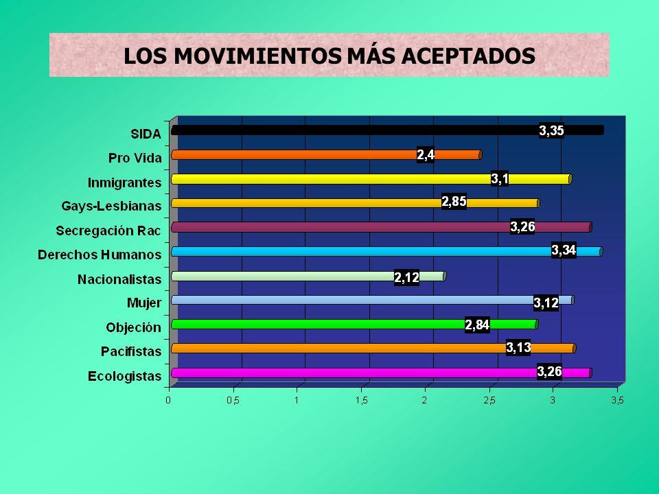 LOS MOVIMIENTOS MÁS ACEPTADOS
