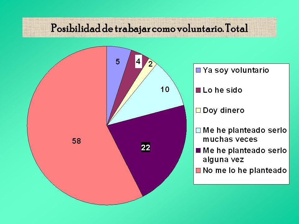 Posibilidad de trabajar como voluntario. Total