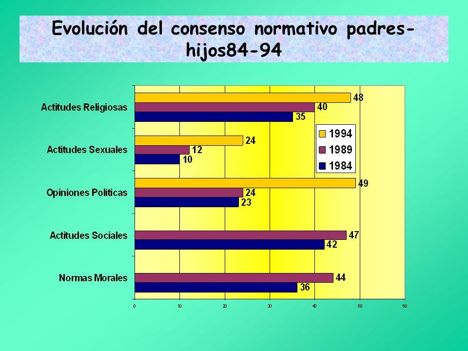 Evolución del consenso normativo padres-hijos84-94