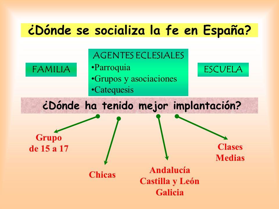 ¿Dónde se socializa la fe en España