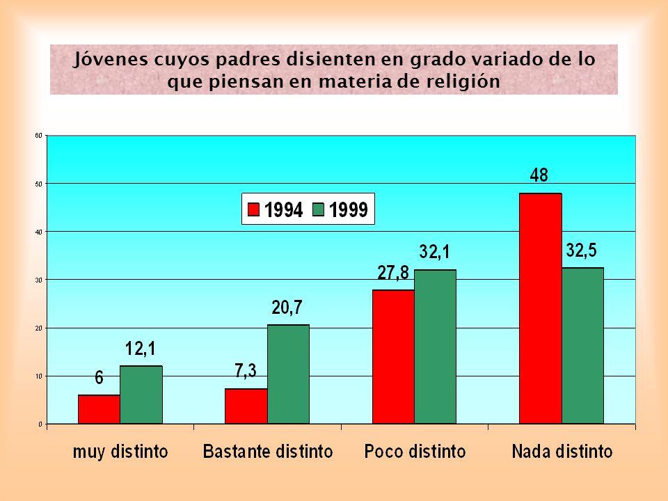 Jóvenes cuyos padres disienten en grado variado de lo que piensan en materia de religión