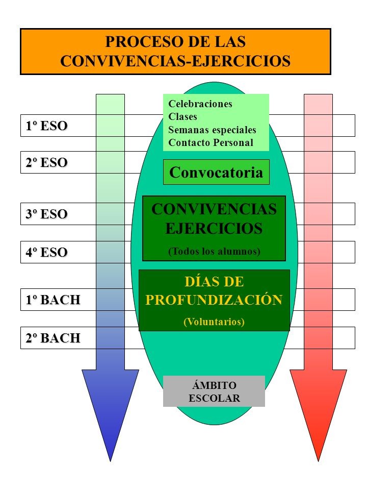 CONVIVENCIAS-EJERCICIOS CONVIVENCIASEJERCICIOS DÍAS DE PROFUNDIZACIÓN