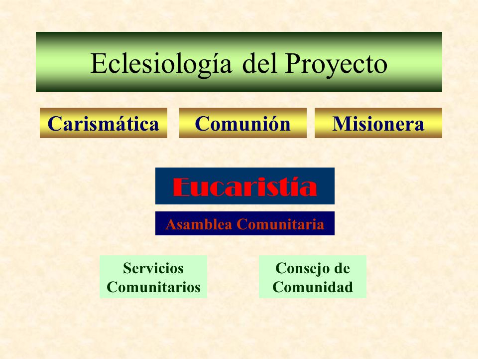 Eclesiología del Proyecto