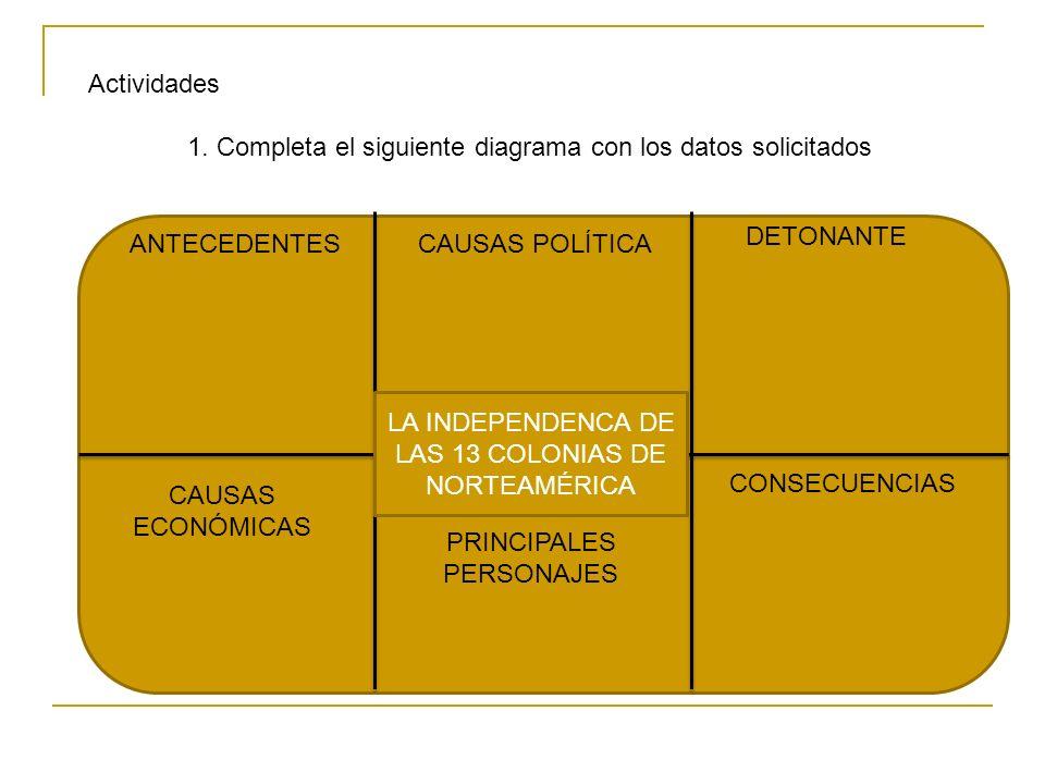 1. Completa el siguiente diagrama con los datos solicitados