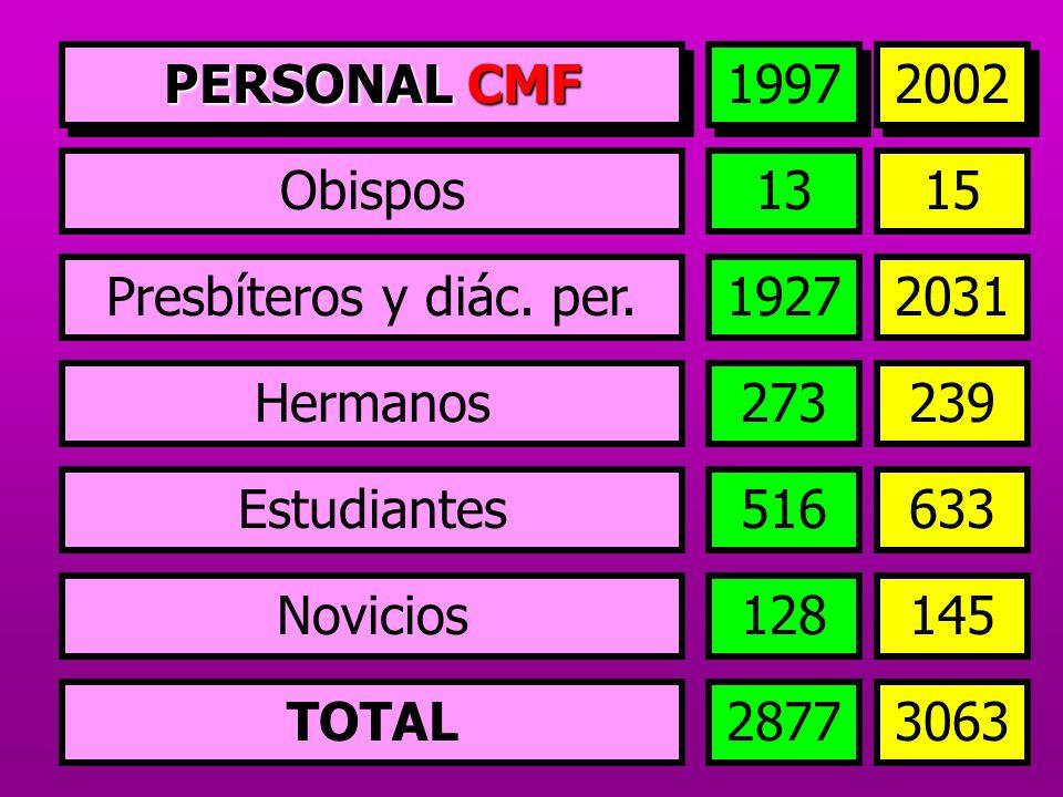 PERSONAL CMF1997. 2002. Obispos. 13. 15. Presbíteros y diác. per. 1927. 2031. Hermanos. 273. 239. Estudiantes.