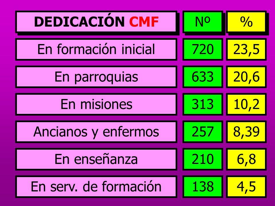 DEDICACIÓN CMFNº. % En formación inicial. 720. 23,5. En parroquias. 633. 20,6. En misiones. 313. 10,2.