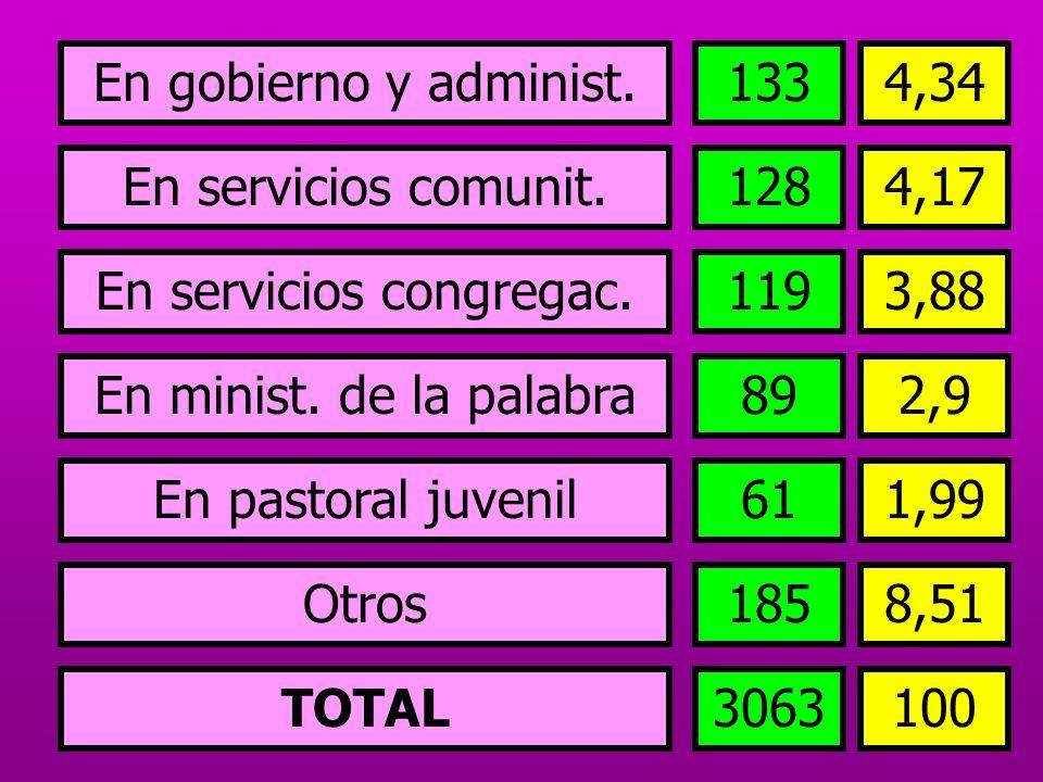 En servicios congregac.