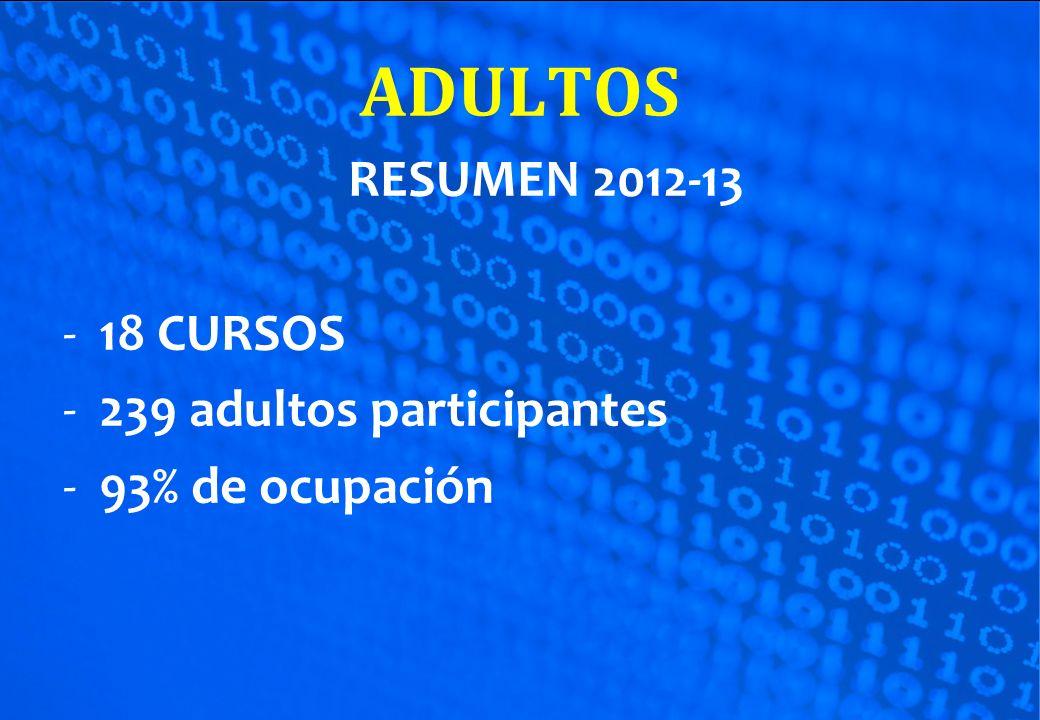 ADULTOS RESUMEN 2012-13 18 CURSOS 239 adultos participantes