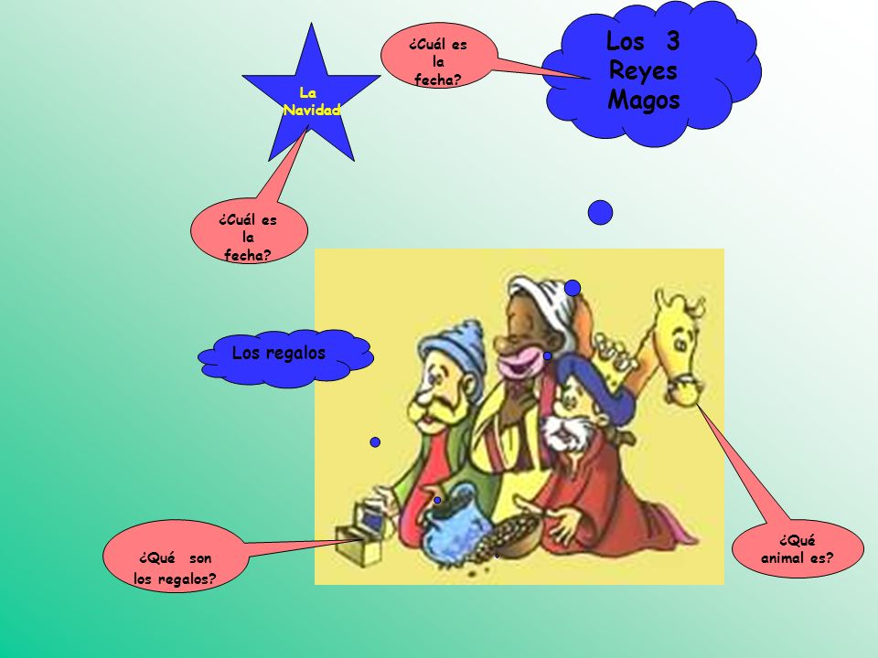 Los 3 Reyes Magos Los regalos ¿Cuál es la fecha La Navidad