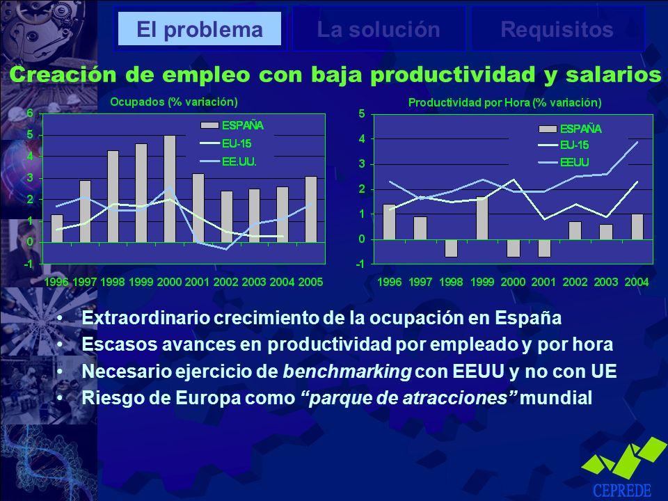 Creación de empleo con baja productividad y salarios