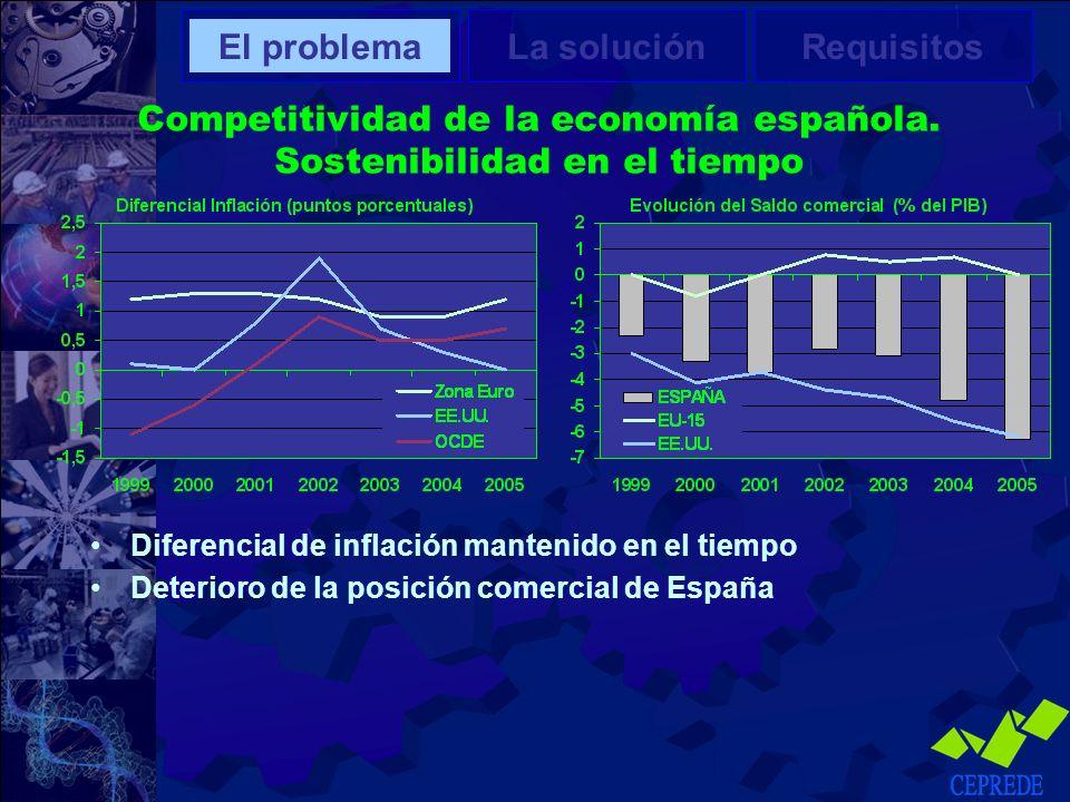 Competitividad de la economía española. Sostenibilidad en el tiempo