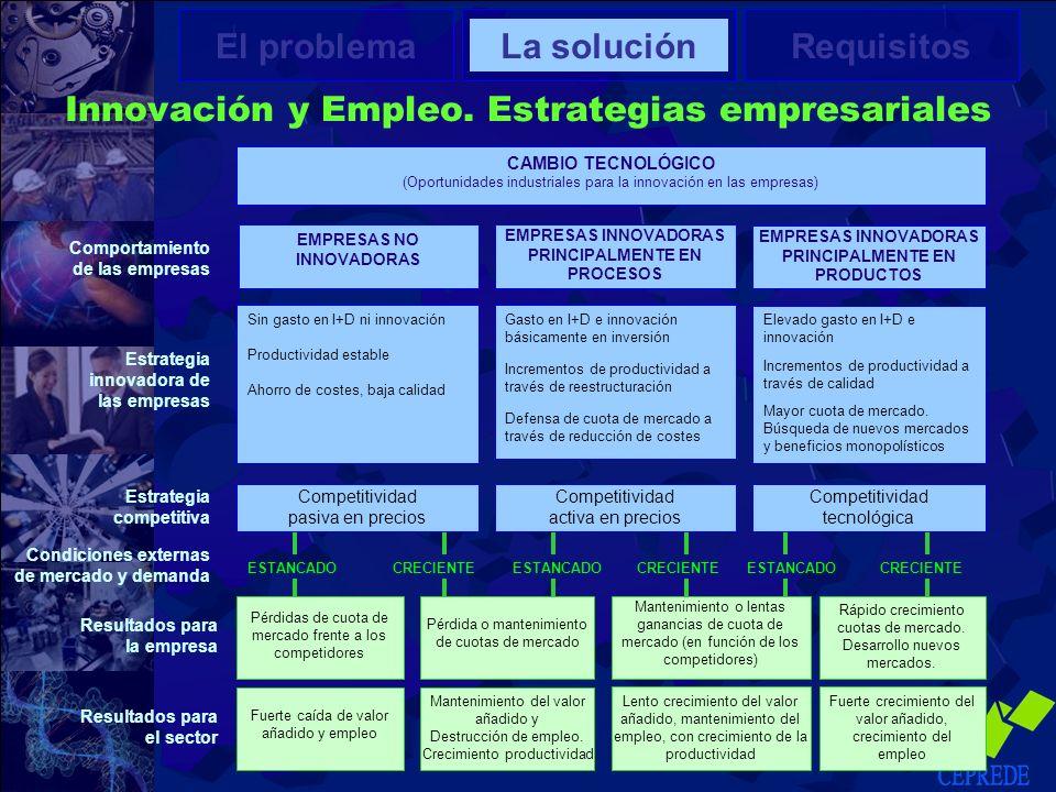 Innovación y Empleo. Estrategias empresariales