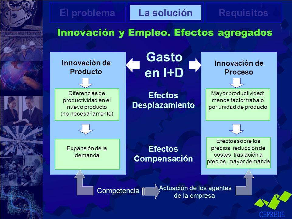 Innovación y Empleo. Efectos agregados