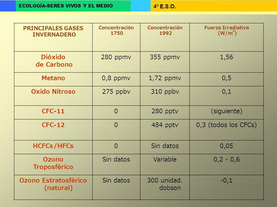 Ozono Estratosférico (natural)