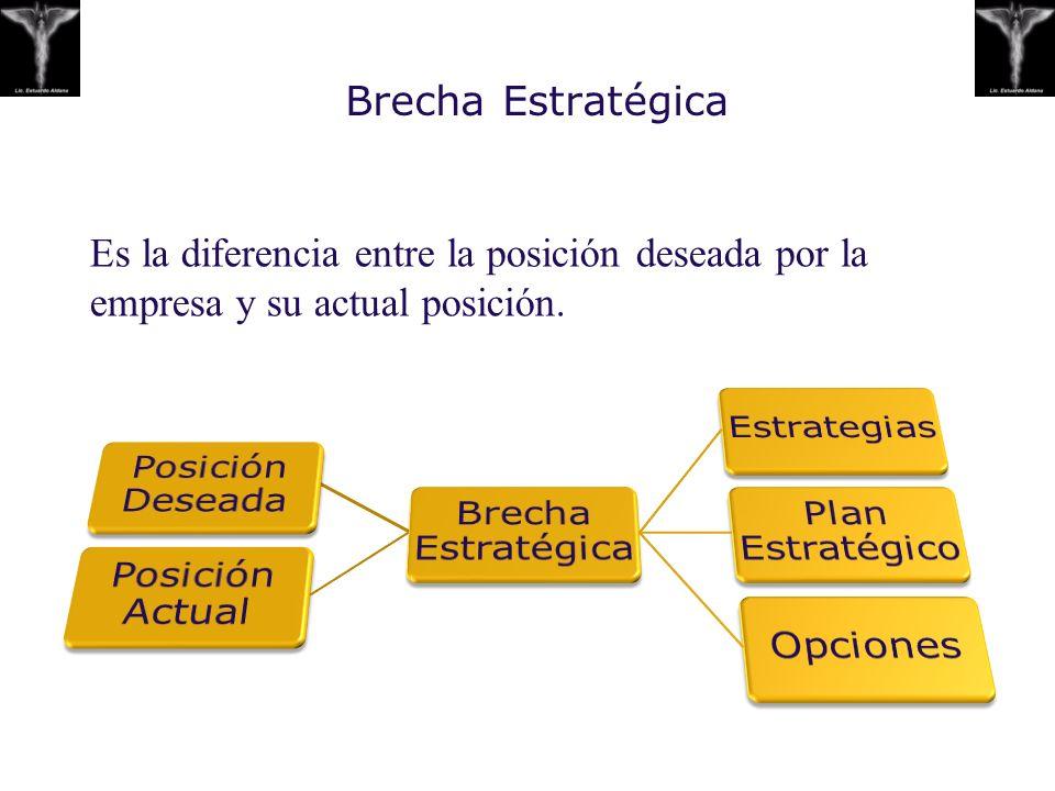 Brecha Estratégica Es la diferencia entre la posición deseada por la empresa y su actual posición. Posición Deseada.