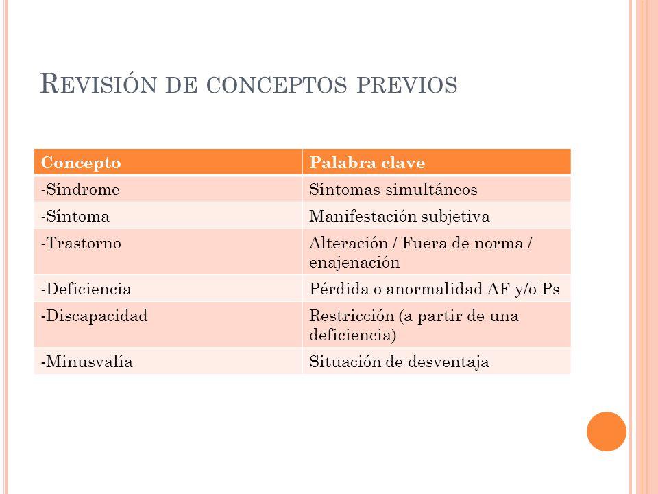 Revisión de conceptos previos