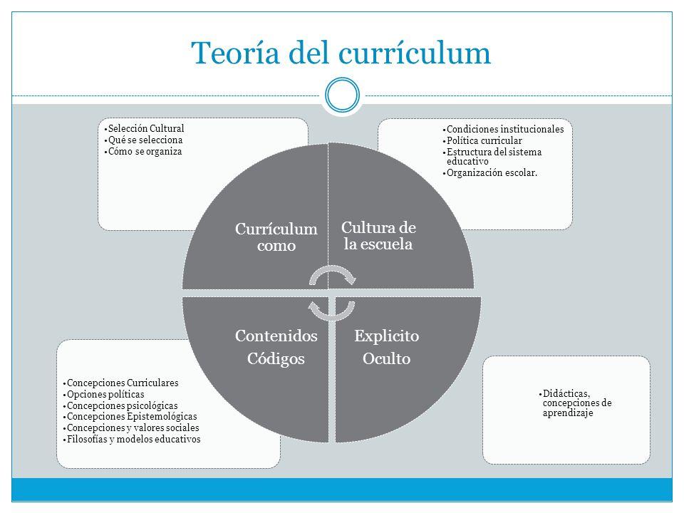 Teoría del currículum Currículum como Cultura de la escuela Explicito