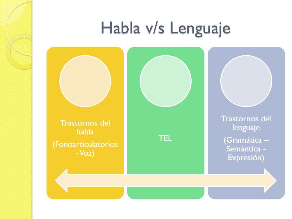 Habla v/s Lenguaje (Fonoarticulatorios - Voz) Trastornos del habla TEL