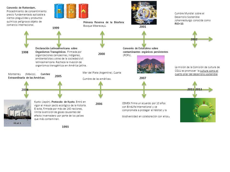Convenio de Rotterdam. Procedimiento de consentimiento previo fundamentado aplicable a ciertos plaguicidas y productos químicos peligrosos objeto de comercio internacional.