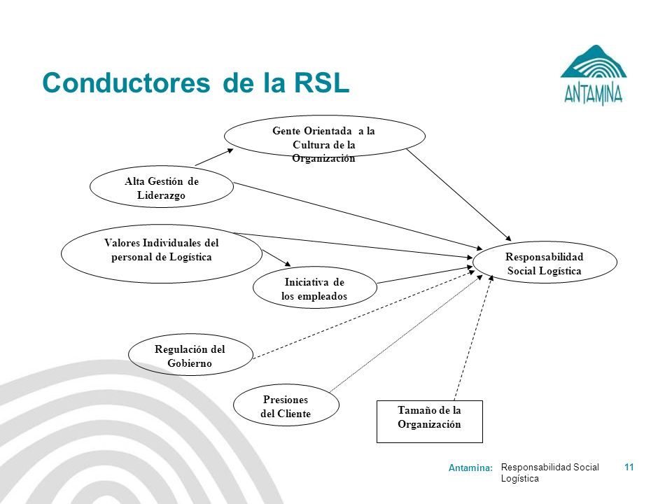 Conductores de la RSL Gente Orientada a la Cultura de la Organización
