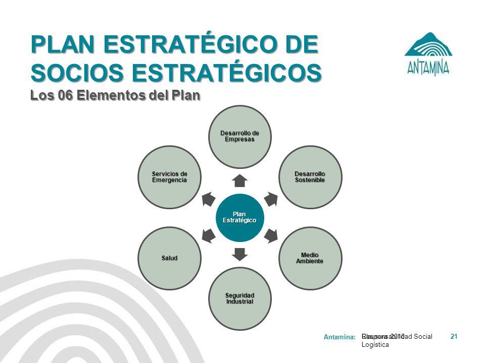 PLAN ESTRATÉGICO DE SOCIOS ESTRATÉGICOS Los 06 Elementos del Plan