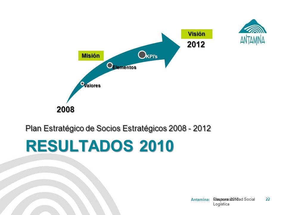 Valores Elementos. KPI's. Visión. 2012. Misión. Plan Estratégico de Socios Estratégicos 2008 - 2012.