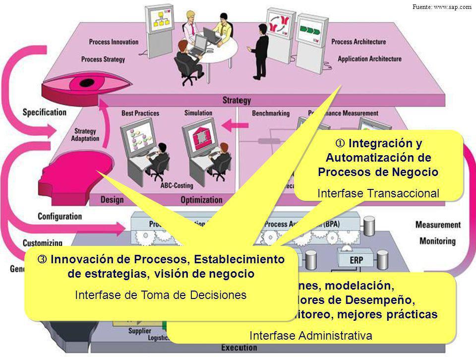  Integración y Automatización de Procesos de Negocio
