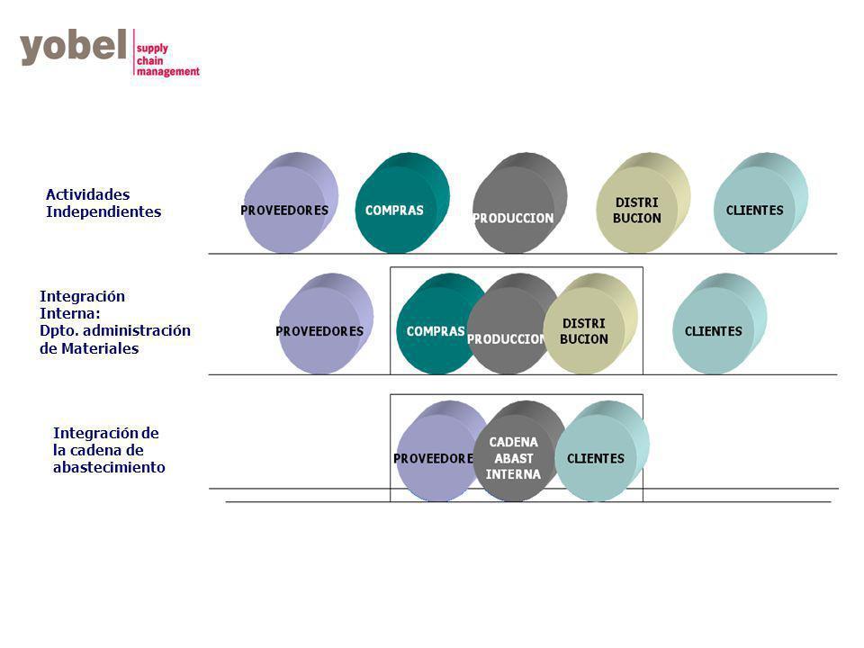 Actividades Independientes. Integración. Interna: Dpto. administración. de Materiales. Integración de.
