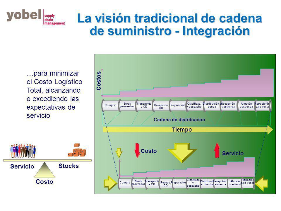 La visión tradicional de cadena de suministro - Integración