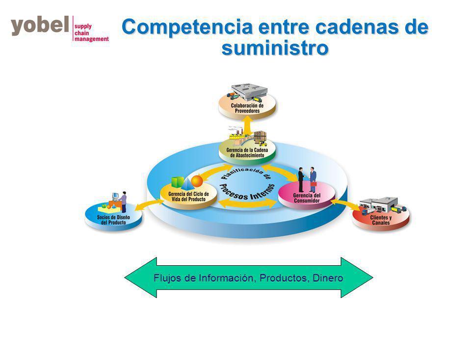 Competencia entre cadenas de suministro