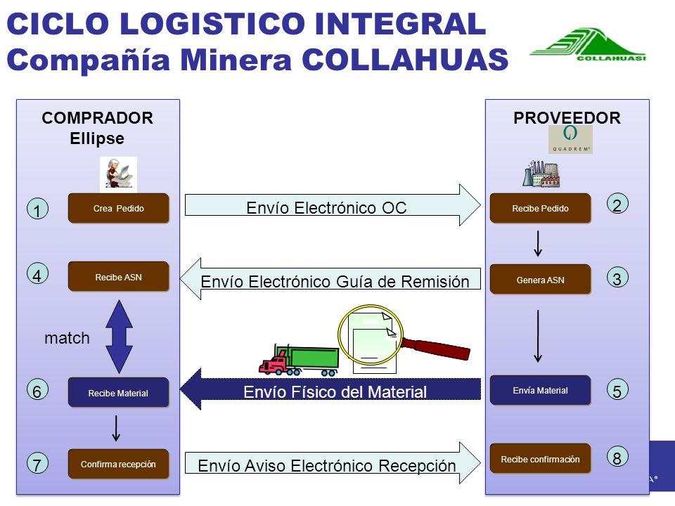 CICLO LOGISTICO INTEGRAL Compañía Minera COLLAHUASI