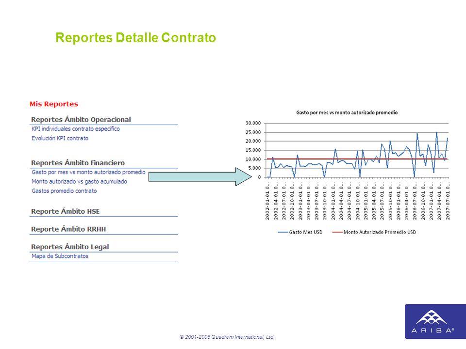 Reportes Detalle Contrato
