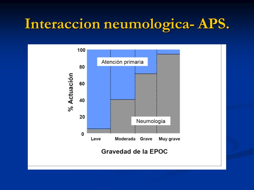Interaccion neumologica- APS.
