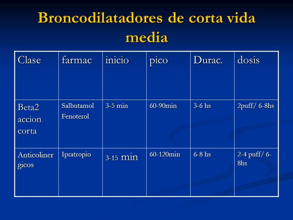 Broncodilatadores de corta vida media