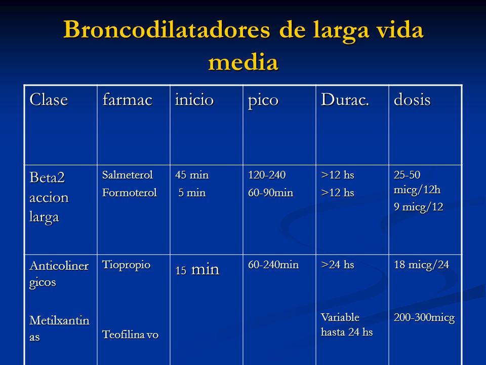 Broncodilatadores de larga vida media