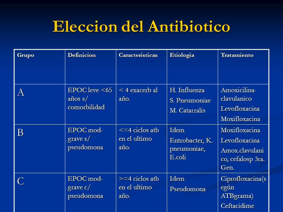 Eleccion del Antibiotico