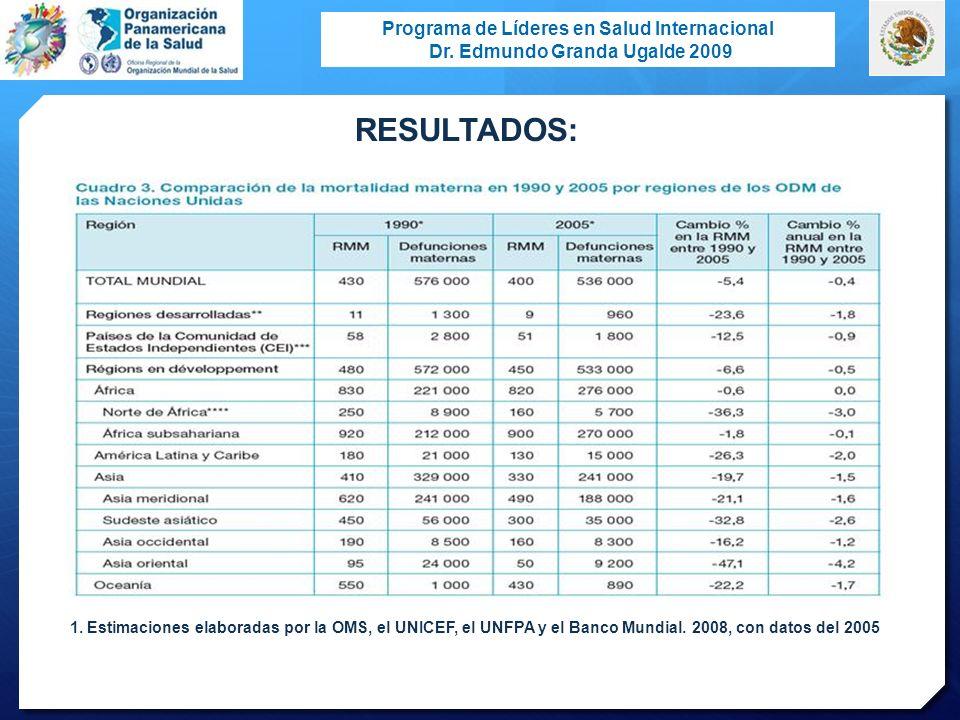 RESULTADOS: Estimaciones elaboradas por la OMS, el UNICEF, el UNFPA y el Banco Mundial.
