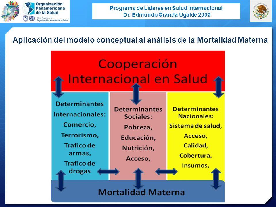 Aplicación del modelo conceptual al análisis de la Mortalidad Materna