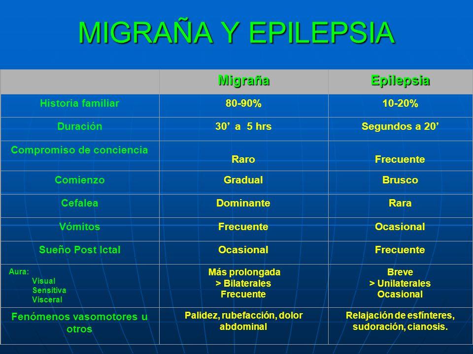 MIGRAÑA Y EPILEPSIA Migraña Epilepsia Historia familiar 80-90% 10-20%