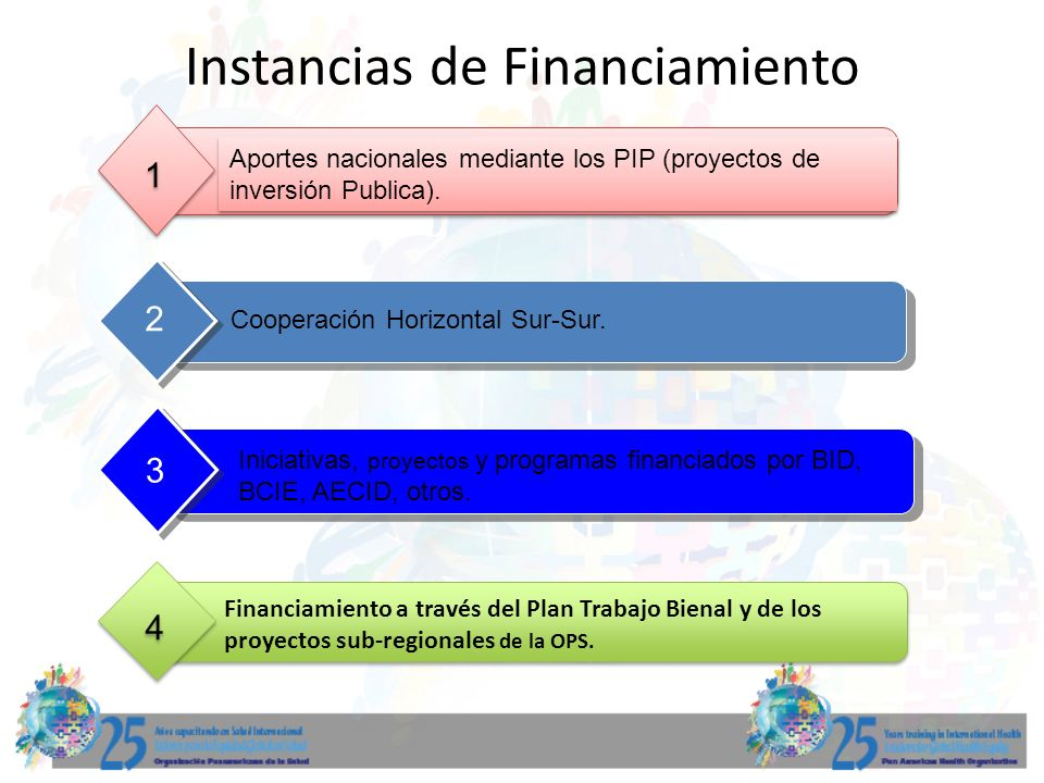Instancias de Financiamiento