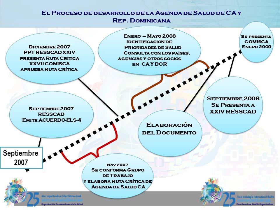 Septiembre 2007 El Proceso de desarrollo de la Agenda de Salud de CA y