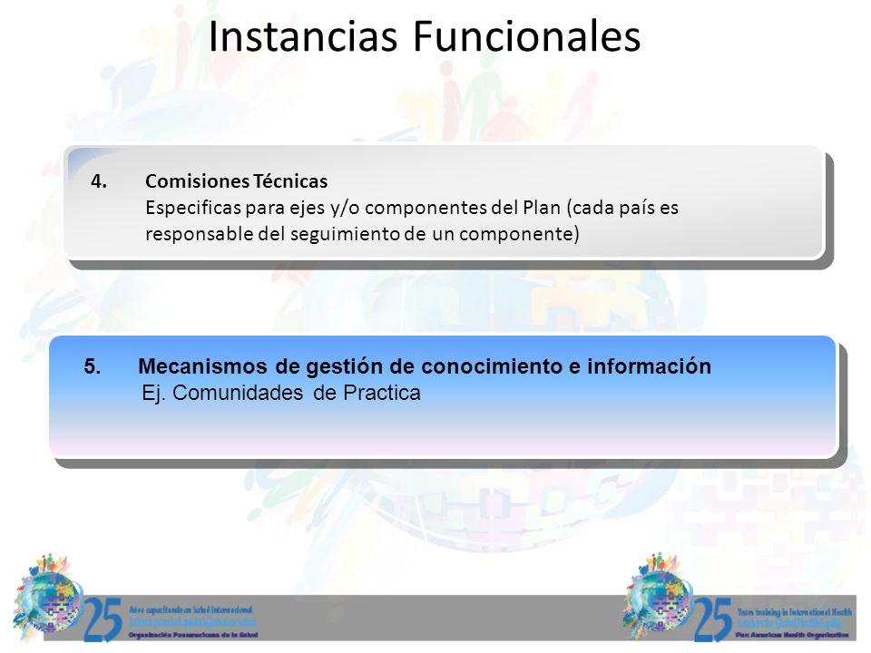 Instancias Funcionales