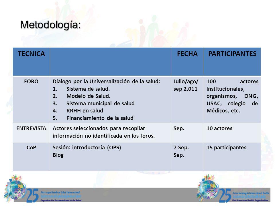 Metodología: TECNICA FECHA PARTICIPANTES FORO