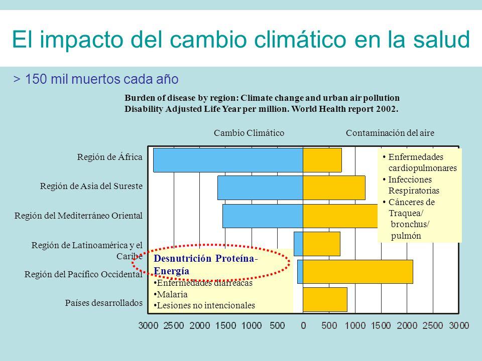 El impacto del cambio climático en la salud