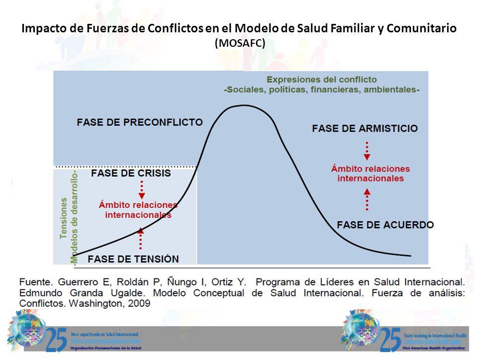 Impacto de Fuerzas de Conflictos en el Modelo de Salud Familiar y Comunitario (MOSAFC)