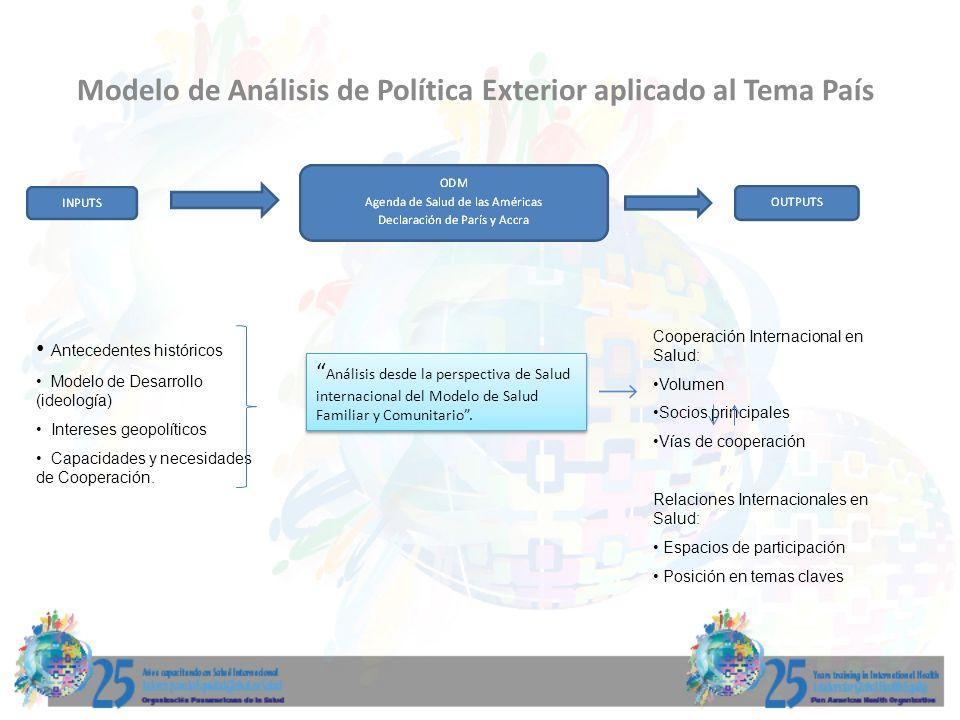 Modelo de Análisis de Política Exterior aplicado al Tema País