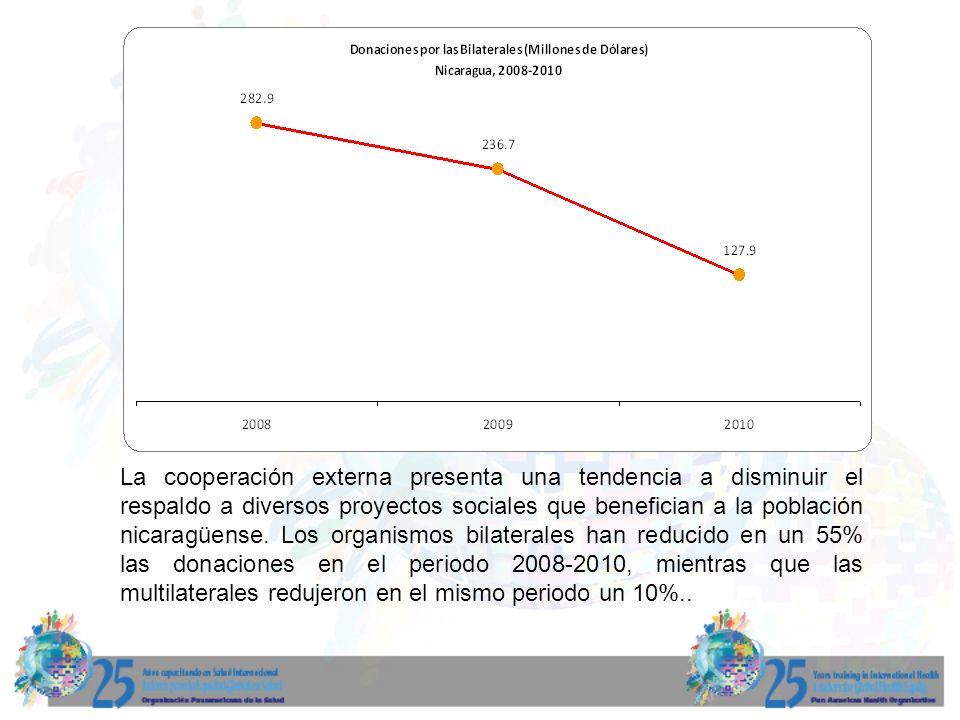 La cooperación externa presenta una tendencia a disminuir el respaldo a diversos proyectos sociales que benefician a la población nicaragüense.