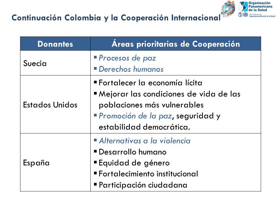 Continuación Colombia y la Cooperación Internacional